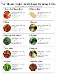 Top 10 Foods With The Highest Omega 3 To Omega 6 Ratio