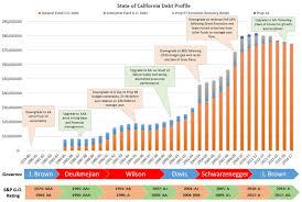 State Budget Issues California Munis