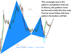 Forex Chart Pattern Indicator Free Download How To Draw Triangle In Technical Analysis Harmonic Trading