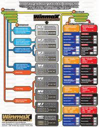 8 Wilwood Brake Pads Brake Pad Wear Pattern Chart