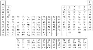 the periodic tablethe diagram shows is a modern rendition of the periodic table  the elements are arranged by atomic number   the number of protons in the nucleus