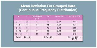 Mean Absolute Deviation Chart Mean Deviation For Grouped Data Continuous Frequency
