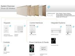 sivoia qs wireless shading systems by lutron installation by radiora 2 system