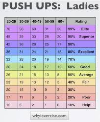 How Do You Compare This Chart Will Tell You Ladies How