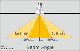 Led Beam Angle Chart Ldg 4 Ddr And Beam Angle Of Light Ezzatbaroudis Weblog