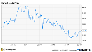 Fruit Of The Loom Stock Chart Comparing Hanesbrand To A Warren Buffett Acquisition The