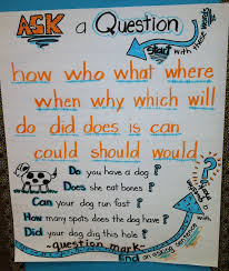 Punctuation Anchor Chart 1st Grade Question Mark Anchor Chart 1st Gr Anchor Charts 1st Grade