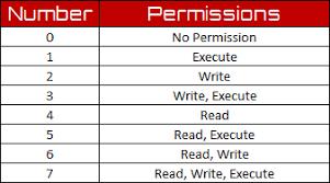 Chmod Chart 58 Competent Linux Commands Chart