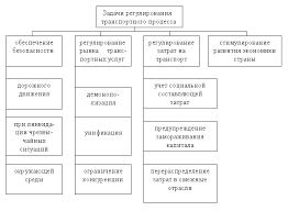 Государственное регулирование транспортной деятельности Рефераты  Рис 1 Задачи регулирования транспортной деятельности