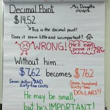 Inquisitive Decimal Anchor Charts Multiplying Decimals