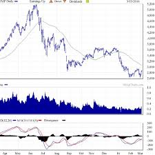 Shcomp Chart Shanghai Composite Index Source 1 Download