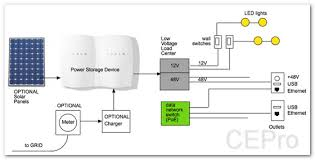 house wiring voltage ireleast info time to ditch 120v ac how a low voltage dc powered home