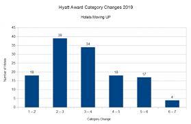 Hyatt Award Chart Changes March 18 2019 Loyaltylobby