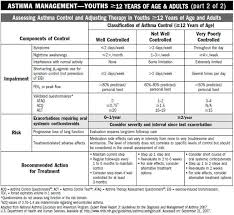 Asthma Symptom Chart Chart For Assessing Asthma Control And Adjusting Therapy In