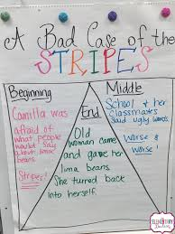Beginning Middle End Anchor Chart A Bad Case Of The Stripes The Elementary Darling