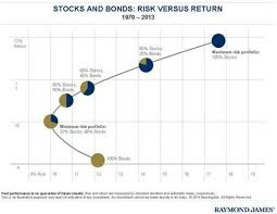 Asset Allocation The Main Determinate Of Risk In A