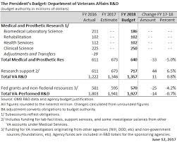 Sample Budget Proposal Inspiration Deep Cuts For NIH Other Life Sciences In FY 48 Budget Plan