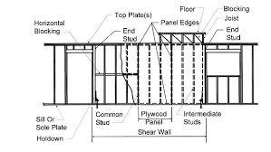 shear wall. midply shear wall shear wall a