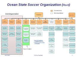 Bod Organization Chart Ocean State Soccer School