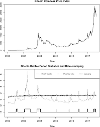 Bitcoin price is still rising. The Economic Value Of Bitcoin A Portfolio Analysis Of Currencies Gold Oil And Stocks Sciencedirect