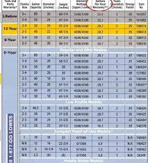 Motor Starter Size Chart 53 Organized Square D Overload Chart