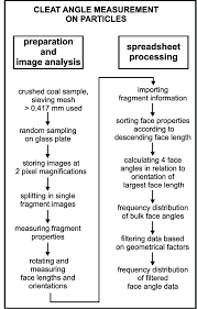 Flow Chart Of The Image Analysis Procedure To Defi Ne