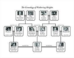 Ancestry Diagram Family Diagram Template Printable Tree Genealogy Heights Blank