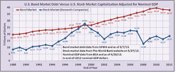the u s bond market be much different than you think it is the bond market vs the stock market