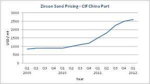Zirconium Update 2012