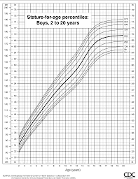Figure 11 From Cdc Growth Charts United States Semantic