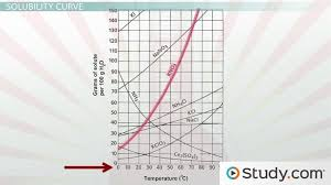 Reading A Solubility Chart Solubility And Solubility Curves
