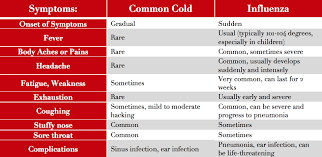 Cold Symptoms Vs Flu Symptoms Chart Flu Symptoms Influenza Vs The Common Cold What Is The Flu