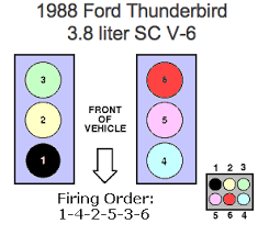 solved i need a spark plug wiring diagram for a ford fixya you did not list which engine you have so here is all 3 engine wiring diagrams for the engines installed in the 1988 thunderbird