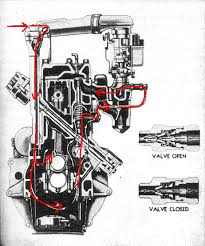 cj3a crankcase ventilation the following cutaway engine illustration from the service manual red highlights added indicates the air flow