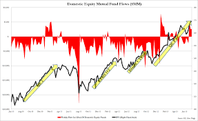 Three Years Of Domestic Equity Fund Flows In One Chart