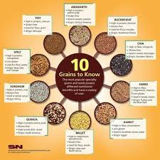 Gluten In Grains Chart What Is Spelt Quinoa Teff This Whole Grains Chart Will