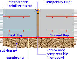 expansion joint concrete wall. expansion joint, the flexible strips should be placed vertically against a solid edge, such as wall or to face of an already cast concrete slab and joint p