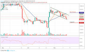 Btc Vs Usd Chart Bitcoin Price Prediction Btc Usd Is Down Profusely As The
