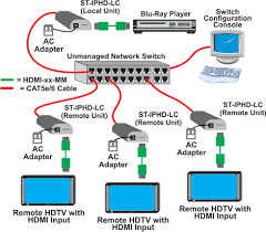 hdmi over ip network extender 1080p remote hdtv video display ethernet point to many connections using an unmanaged network switch