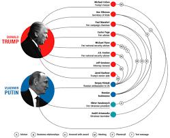 Trump Russia Flow Chart Daily Kos Moranbetterdemocrats