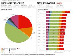 Ousd Org Chart Category Enrollment Ousd Data