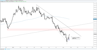 Price Of Gold Usd Chart Gold Silver Price Action To Remain Constructive Watch The