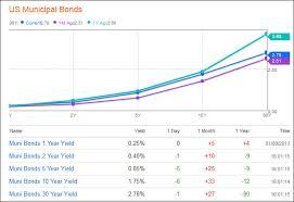 Municipal Bond Yields Chart Municipal Bond Rates Chart Best Picture Of Chart Anyimage Org