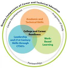 career technical education wisconsin department of public college and career readiness