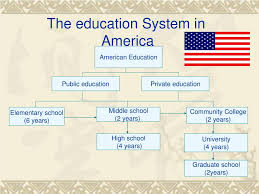Ppt American Education System V S Taiwanese Education