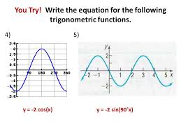 write the equation for the following trigonometric functions