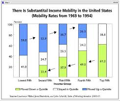 Nytimes Income Mobility Charts Weekend Blast From The Past Income Inequality Economic