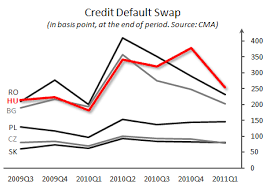 Credit Default Swap Chart Riskandforecast Com Chart Of The Week Successful First