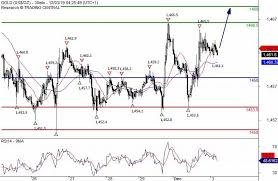 Gold Price News And Forecast Xau Usd How Far Will Gold