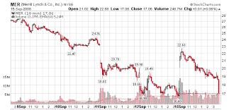 Mer Stock Chart Market Skepticism About Bofa Merrill Deal Seeking Alpha